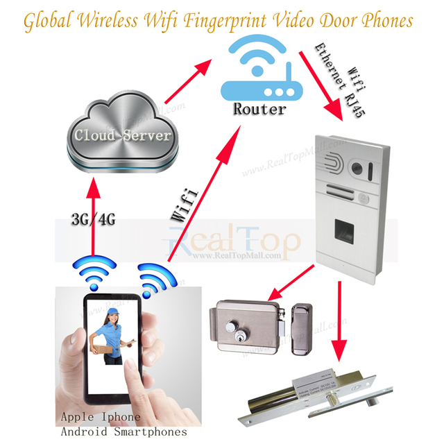 Fingerprint Door bell with HD Camera Home Security Monitor Wireless Video Door Phone Doorbell Intercom System