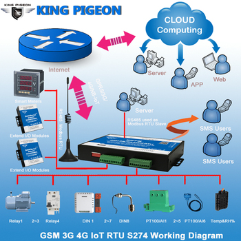 Industrial IOT Gateway 3g 4g Celular IoT Modbus RTU Escravo/Mestre 1 RS485 Suporta 80 I/ O Tag do Controlador de Alarme por SMS S273