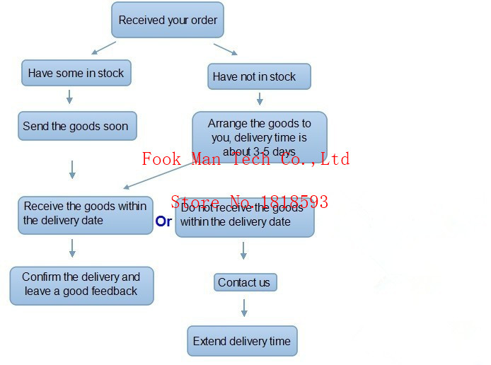 How to make an order -ali