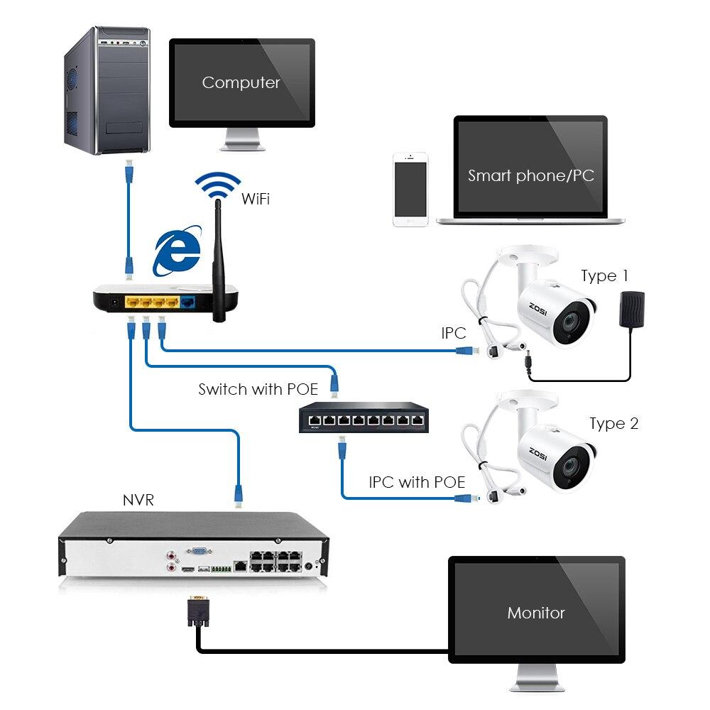 ZOSI IP Camera PoE 2MP HD IP66 Weatherproof Outdoor Indoor Infrared Night Vision Security Video Surveillance SD card slot