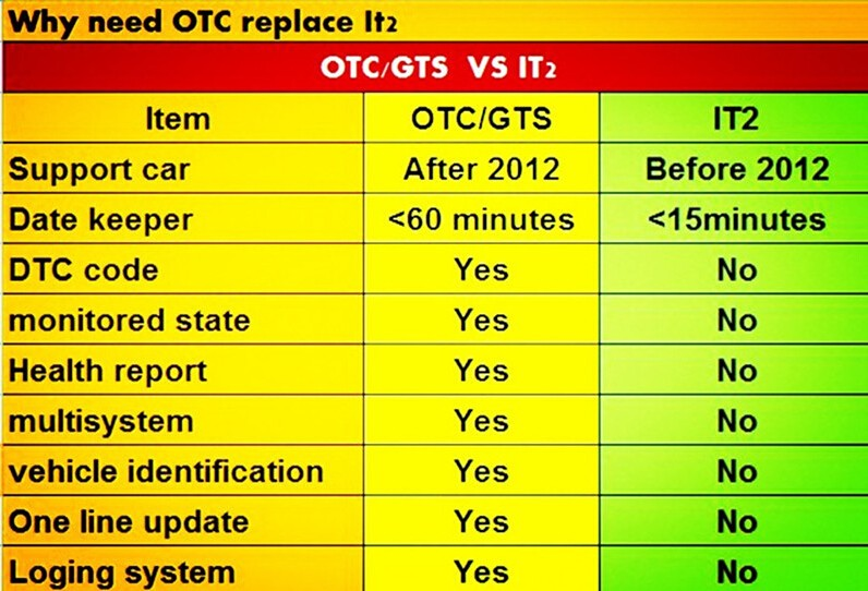 for toyota it 3 gts otc diagnostic tool compare