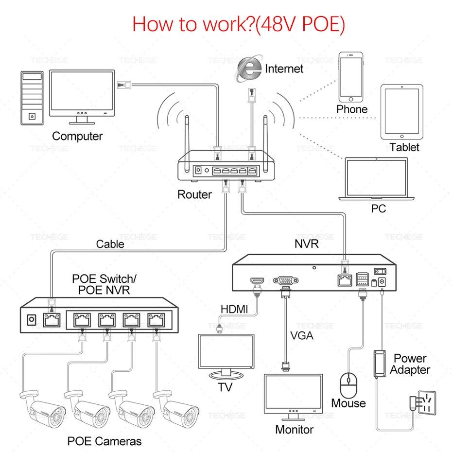 Techege 4CH 8CH Full HD 5MP 4MP PoE NVR сетевой видеорегистратор все в одном для ip камеры с питанием по PoE P2P XMeye CCTV System - 6