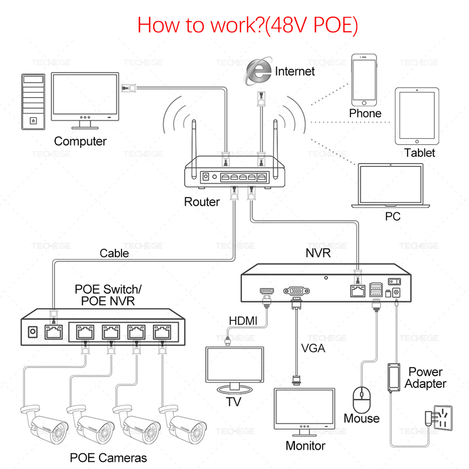 Techege 4CH 8CH Volle HD 5MP 4MP PoE NVR Alle in one Netzwerk Video Recorder für PoE IP kameras P2P XMeye CCTV System - 6