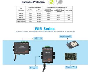 Image 3 - HF2211 Serial to WiFi RS232/RS485/RS422  to WiFi/Ethernet Converter Module for Industrial Automation Data Transmission