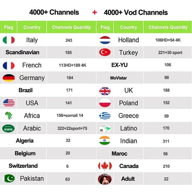 Iptv Italia Pháp Brasil Ý Dành Cho Người Lớn 4 K Thuê Bao Iptv M3u Pháp Brazil Latin Thổ Nhĩ Kỳ Mã Cho HTV 5 Mag 254 Thông Minh Tv Box