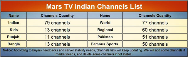 HD Indian IPTV BOX support Indian Live TV Channels with English channels  internet TV box Android Indian IPTV Box