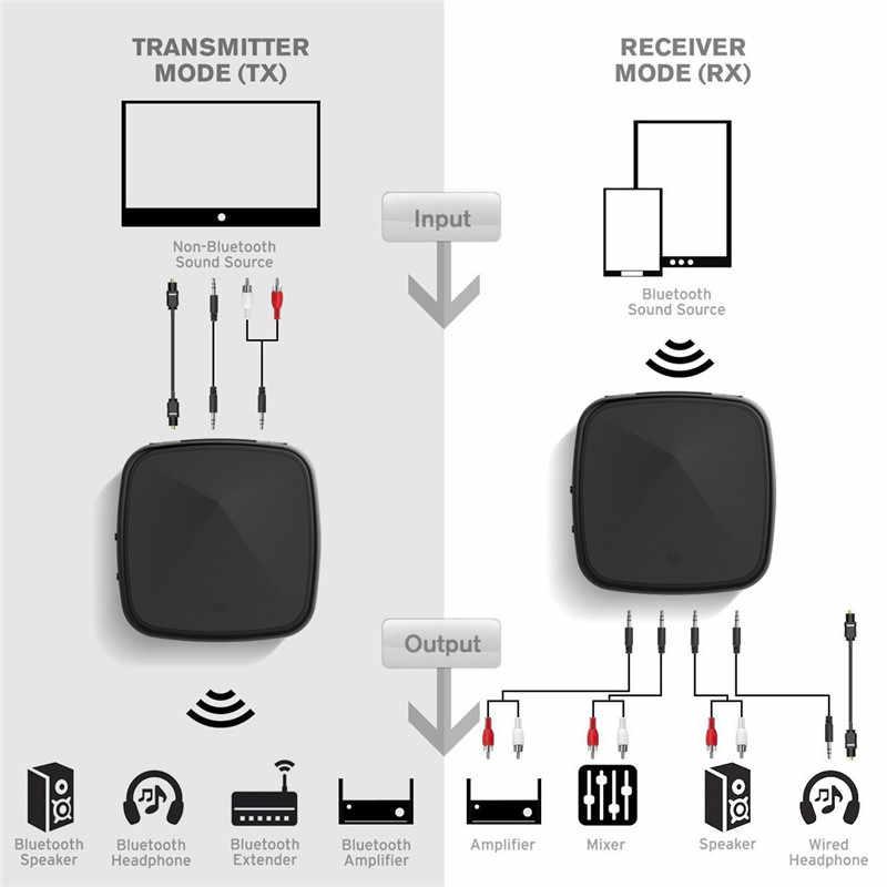 HAAYOT Aptx HD odbiornik bluetooth nadajnik bezprzewodowy 3.5mm Aux RCA optyczne SPDIF adapter audio CSR8675 krótki czas oczekiwania do telewizora samochodu