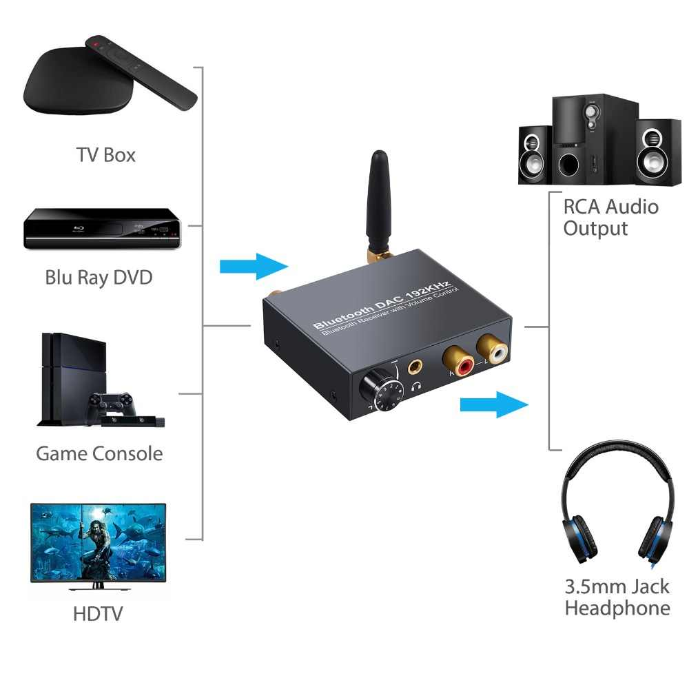 ESYNiC 192 кГц ЦАП цифро-аналоговый аудио конвертер с Bluetooth приемник оптический Toslink SPDIF коаксиальный к RCA 3,5 мм адаптер