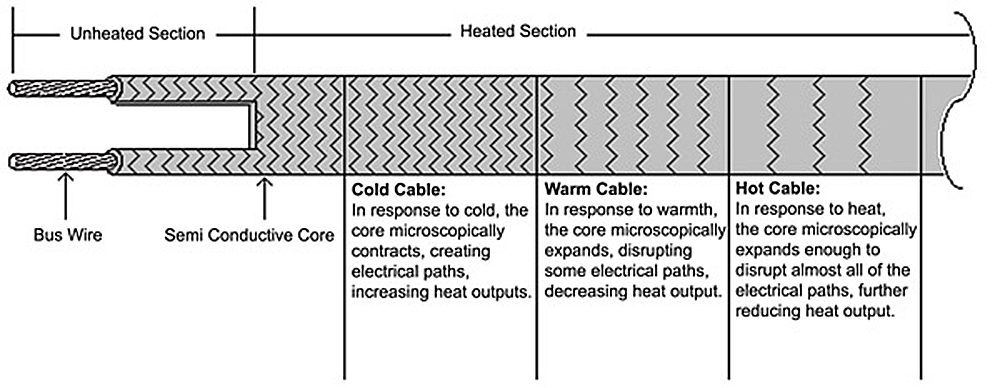 HEATING CABLE PRINCIPLE