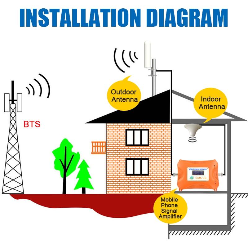 Купить с кэшбэком GSM antenna booster 3G 4G LTE Antenna 20dBi 3G external antenna with 10m cable 698 2700MHz for 2G 3G 4G celluar signal repeater
