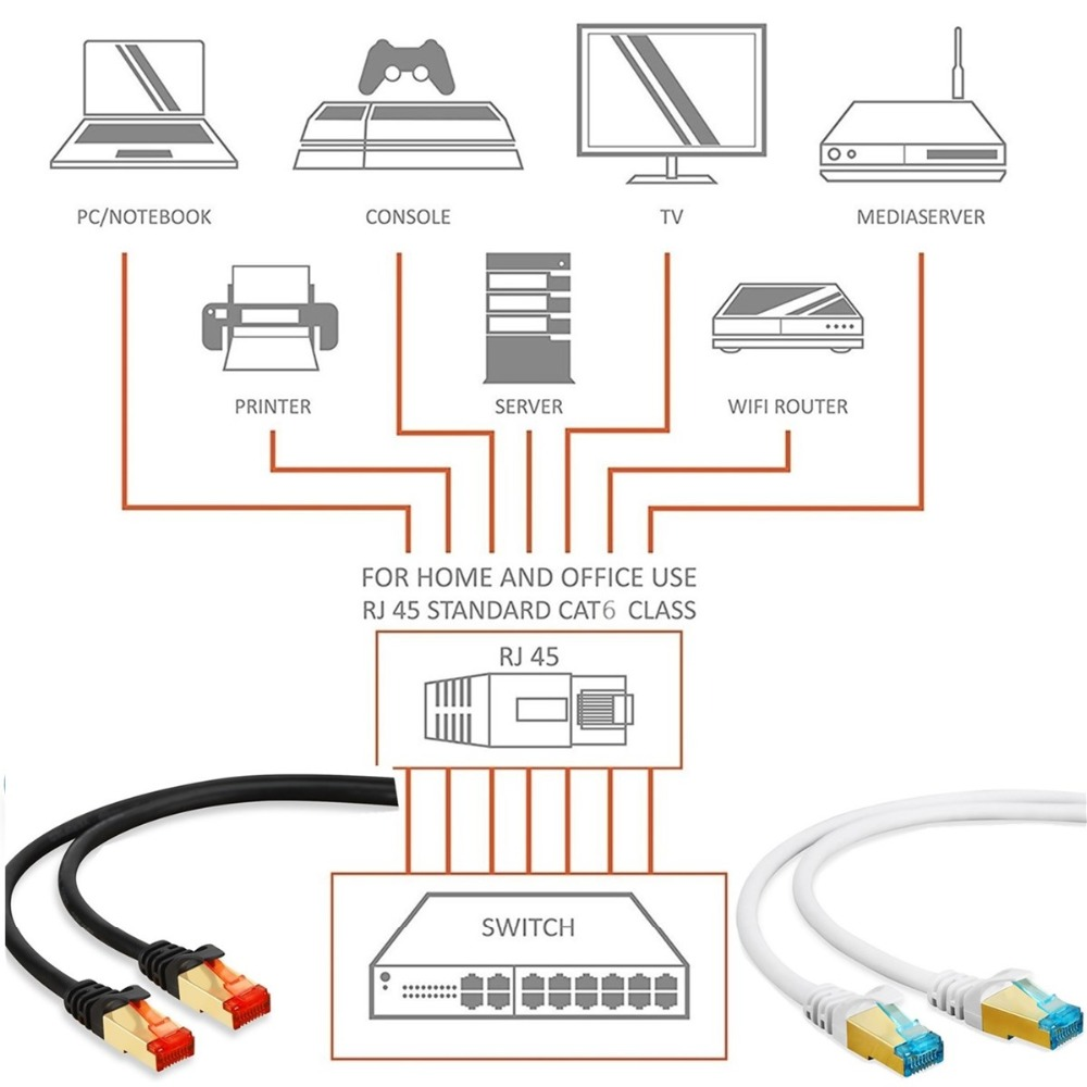 Buy Cat 6 Ethernet Patch Cable High Speed Up To For Wiring Router Diagram 1000 Mbps Rj45 Gigabit Lan Network Cat6 Cord Computer Printer Ps3 Ps4 Tv From