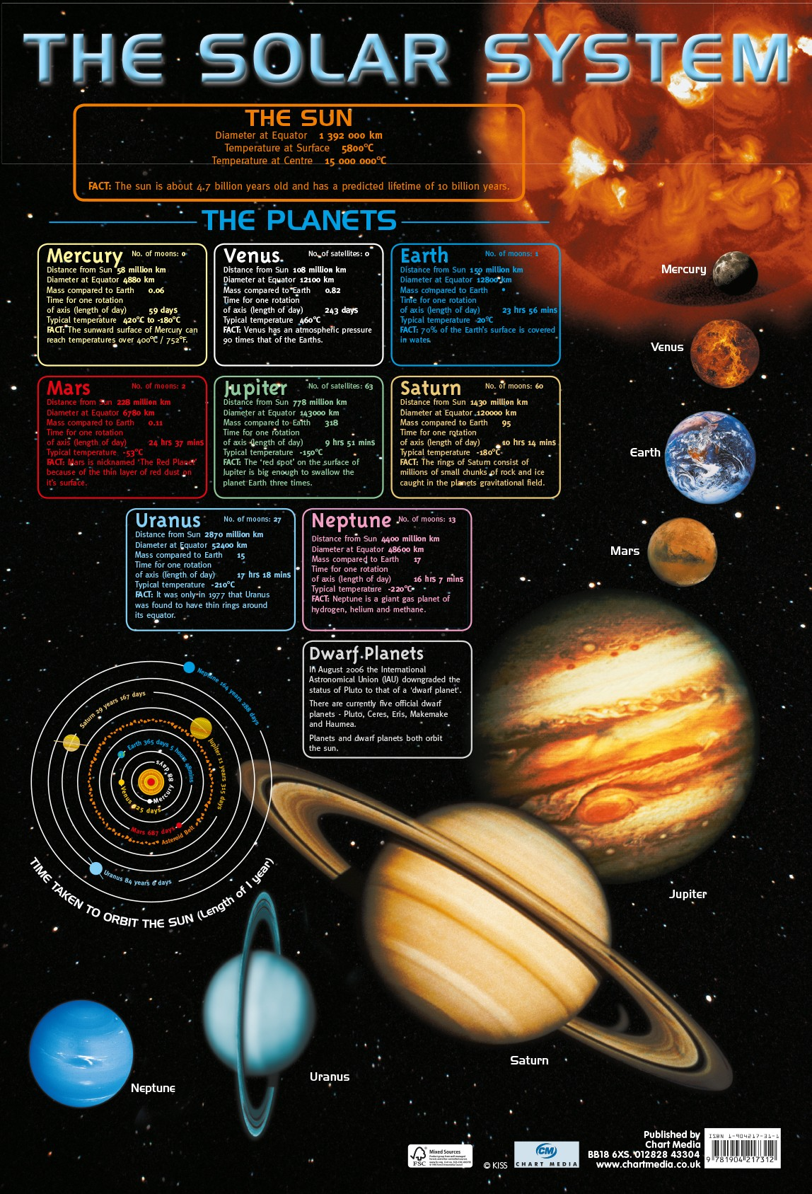 6 Kinds Our Solar System Knowledge Earth Moon Vintage