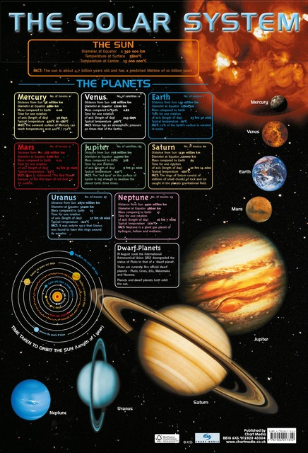 6 Kinds Our Solar System Knowledge Earth Moon Vintage ...