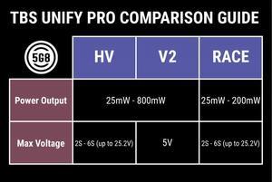Image 3 - Original TBS Unify Pro 5G8 HV   Race (SMA) Video Transmitter VTX 5.8Ghz