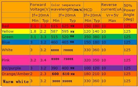 4000 pces multicolorido 0603 smd smt led