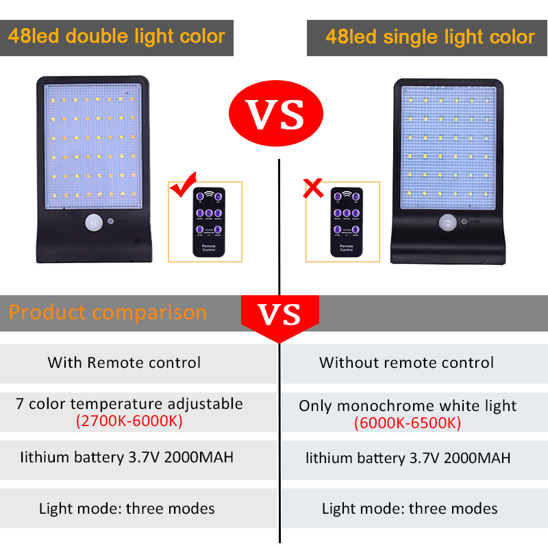 Image 5 - Upgraded 48 leds Solar Light Color Adjustable With Controller Three Modes Waterproof Lamp Lights For Outdoor Garden Wall Streetsolar lightled solar lightlight for outdoor -
