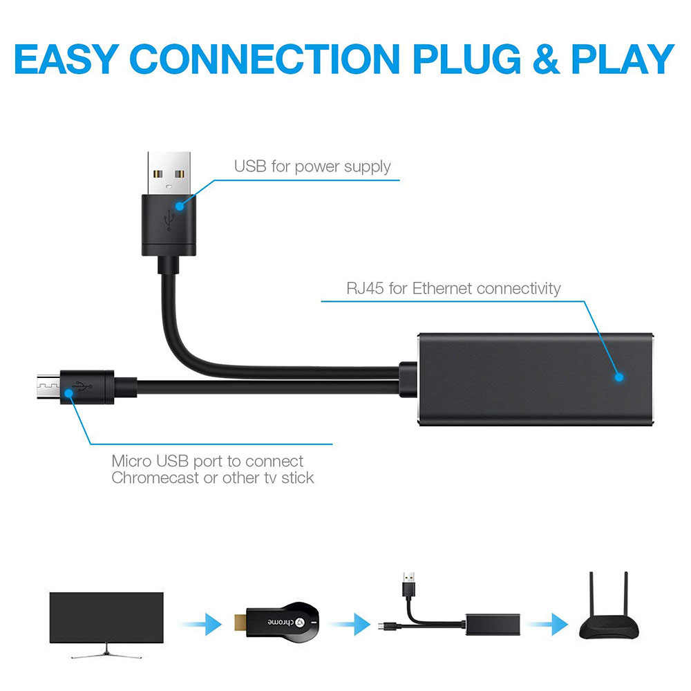 Fire TV Stick HD 480 Mbps Micro USB2.0 a RJ45 adaptador Ethernet de 10/100 Mbps para nuevo fuego TV/Google/Chromecast Ultra