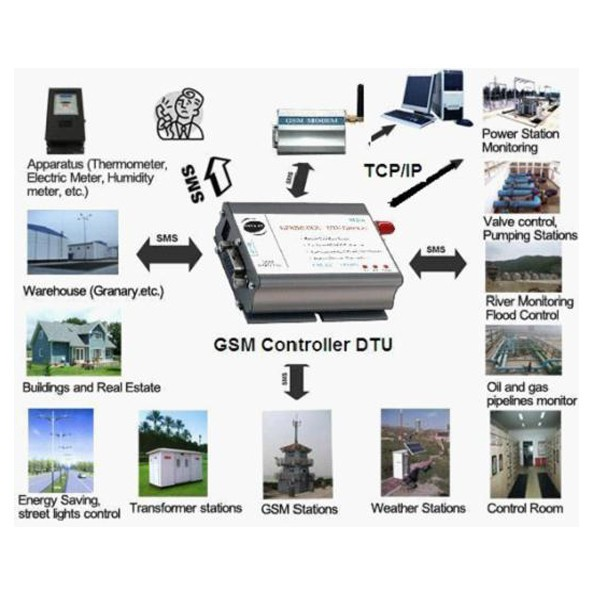 Industrial GSM/GPRS Modem Q2687 data transfer unit with the software