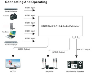 Image 2 - True 4K HDMI Switcher 5X1 with audio selector switch with remote HDMI 5 in 1 out 1.4V for PS4,HDTV,DVD,STB etc.