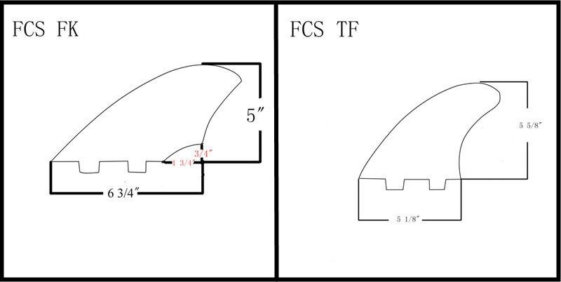 ??FCS