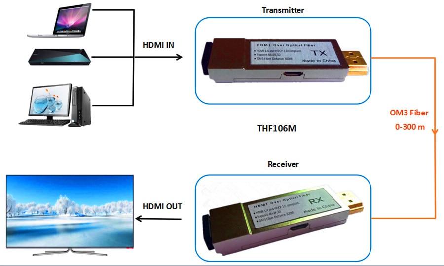 300m 1000ft Micro USB Mini HDMI fiber optical converter extender HDMI 1 4v Transmitter Receiver via
