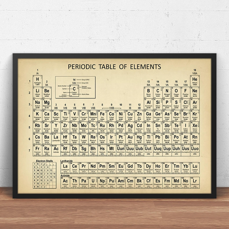 Chemistry Periodic Table Wall Art Prints Elements Poster Canvas Painting Chemistry Picture Periodic Table Lab Wall Decor