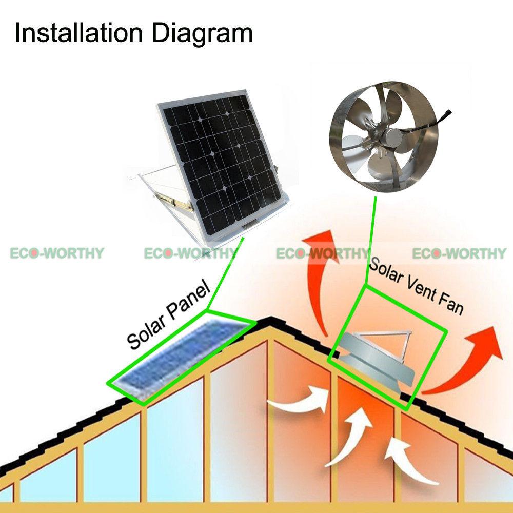 Solar powered attic fan review - 29w Mono Panel 1500cfm 12 Solar Attic Roof Vent Fan Ventilator Ventilation