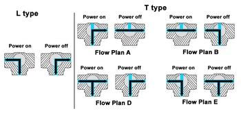 Wasserdurchflussregelventil | TF15-BH3-A 3 Messing 1/2 ''(DN15) T/L Typ Horizontale Antrieb Betrieben Ventil AC/DC9-24V 3 Drähte Für Flow Control Metal Gear