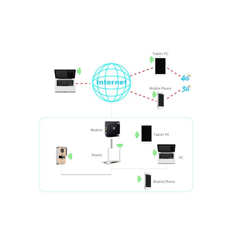 Купить с кэшбэком KONX Smart 720P Home WiFi Video Door phone intercom Doorbell Wireless Unlock Peephole Camera Doorbell Viewer 220 IOS Android