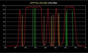 Image 3 - Optolong L Pro Sony FF עבור אסטרונומים wild שדה אור זיהום מסנני Sony FF מסנן LD1003F