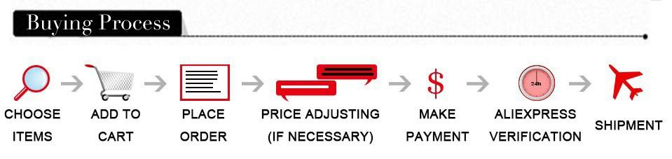 buying process1