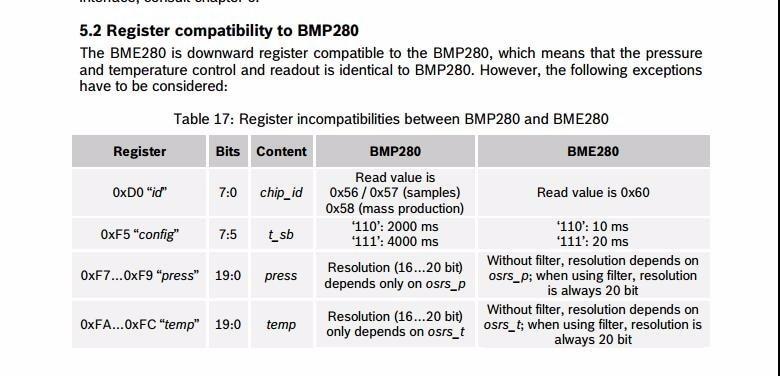 High Accuracy! 3In1 BME280 I2C SPI 1 8-5V Digital Sensor Temperature  Humidity Barometric Pressure Sensor Module GY-BME280-3 3