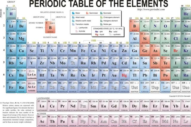 periodic table of the elements watercolor inkjet watercolor inkjet fabric poster 36 x 24 - Periodic Table Fabric