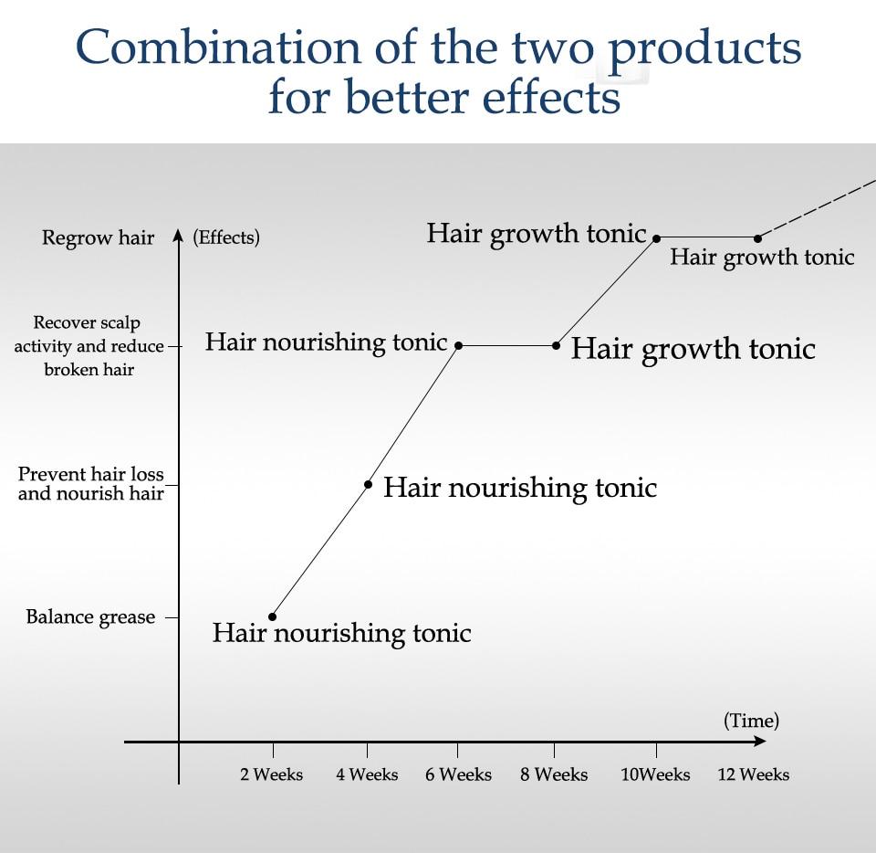 ervas para controle do crescimento do cabelo,