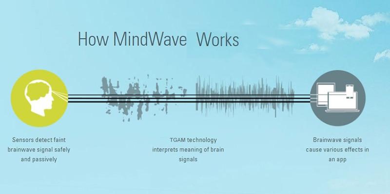 How-Mindwave-Works-TGAM