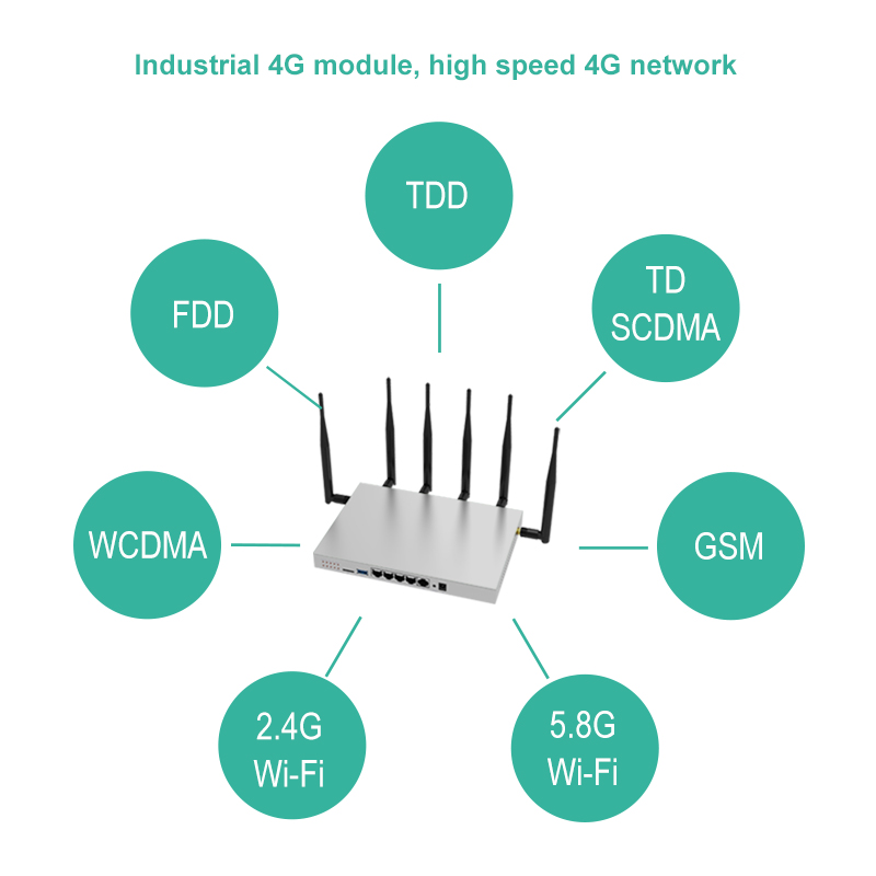 Industrial gigabit wifi 4g lte router dual  band with 6 external antenna USB 3.0 VPN PPTP L2TP Access point support 100 devices|Wireless Routers| |  - title=