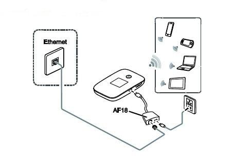 Huawei E5786 Access internet via Ethernet