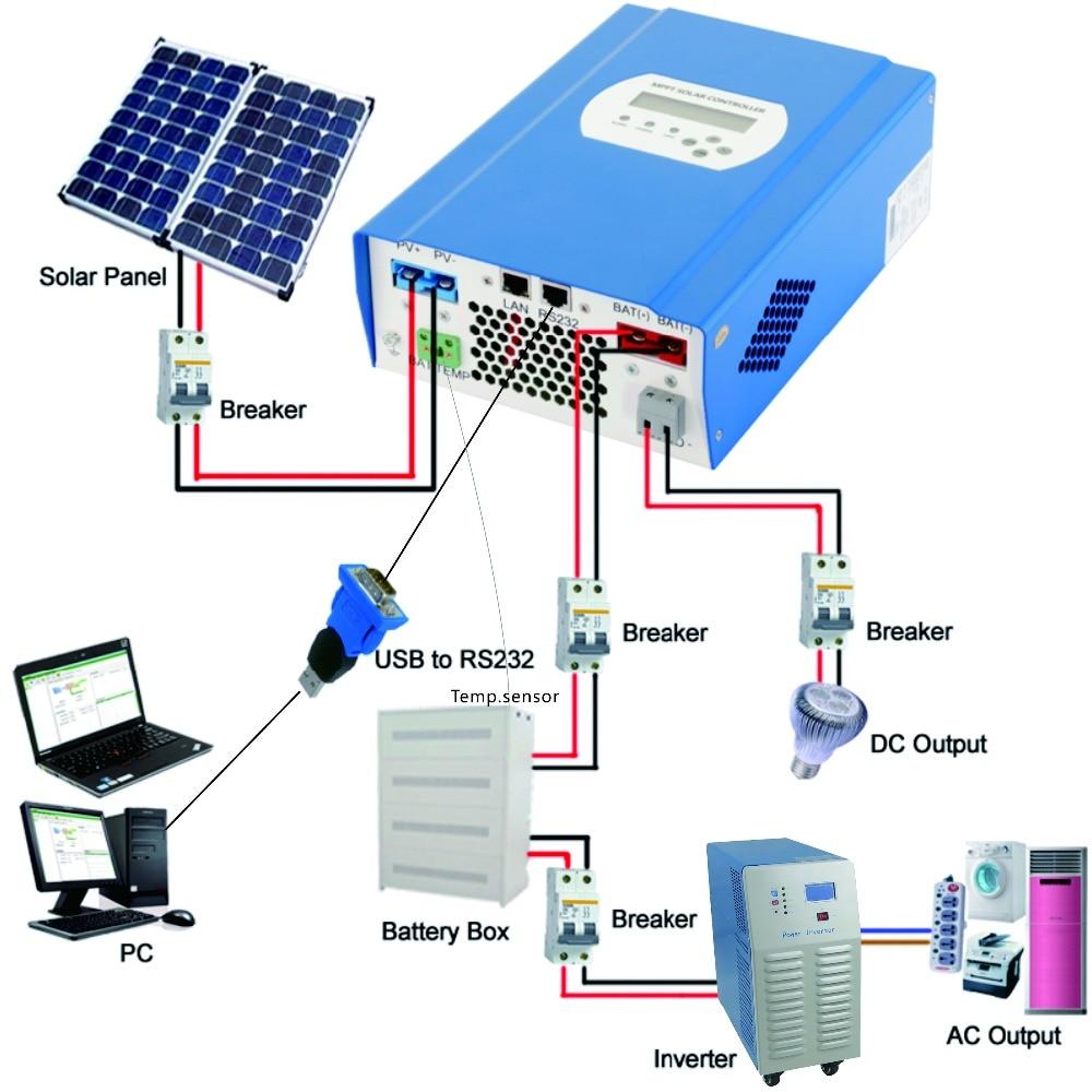 Stock 1000w 24vdc To 220vac Power Inverter Solar Sytem Ip Fuse Panelcar Wiring Diagram Generator Homeuse Dc Ac 1kw 24v 220v 50hz