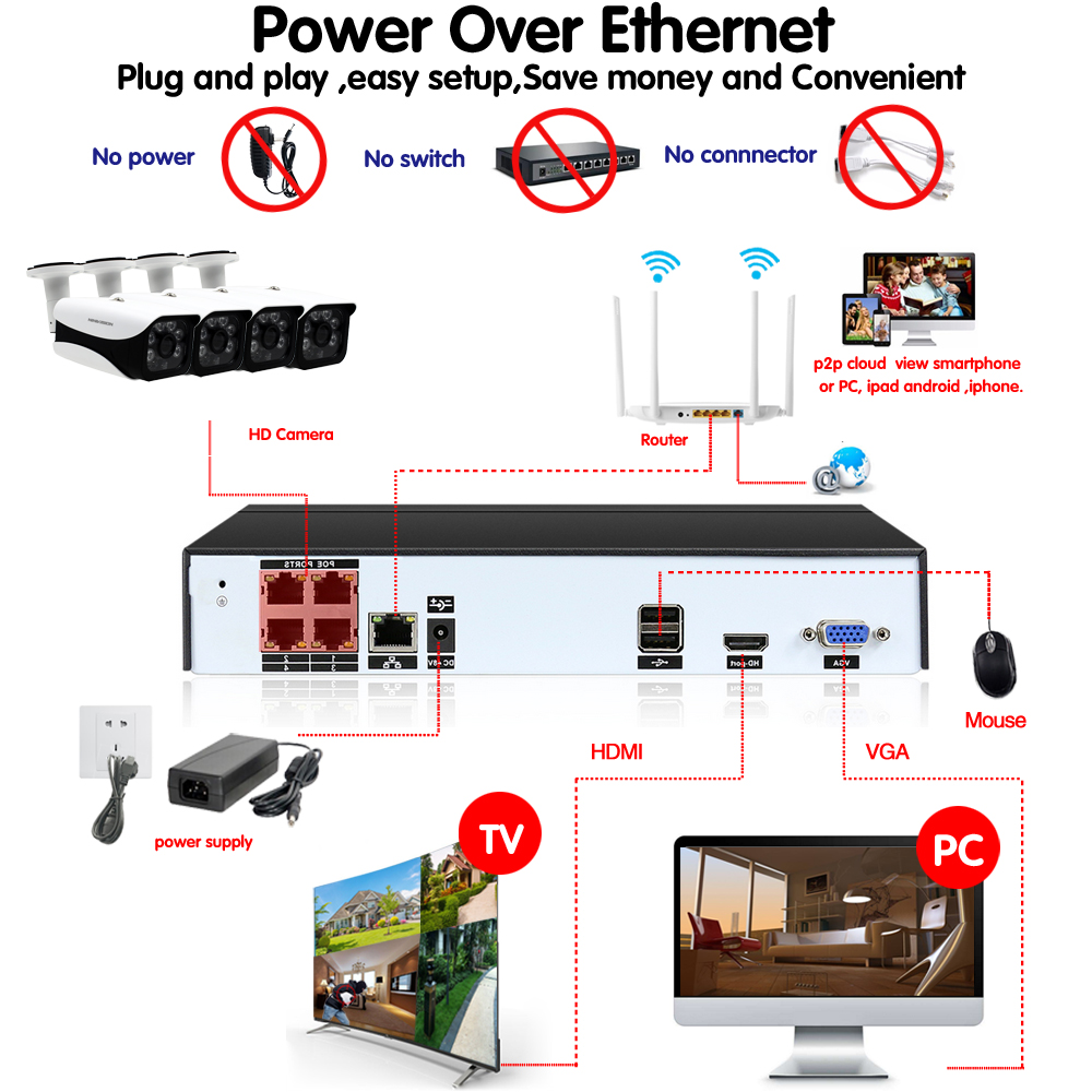 Image 5 - H.265 5MP 2592*1944 Surveillance CCTV System 48V PoE 4CH NVR Kit 4.0MP HD Bullet Waterproof indoor Outdoor CCTV Camera System-in Surveillance System from Security & Protection