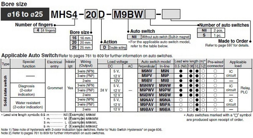 MHS4 4