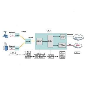Image 5 - Оригинальный Новый GPON HUAWEI OLT MA5608T с 1*2 * MCUD 1*2MPWD, плата питания переменного и постоянного тока, 1 * GPFD 8*16 портов GPON с модулем C + + SFP