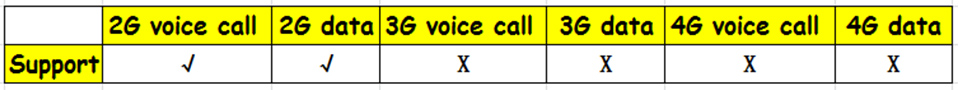 GSM and Call Signal 2