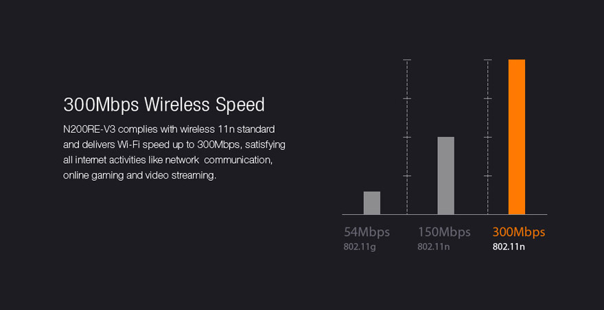 WiFi ruuter – 300Mbps