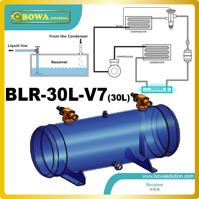 30L Liquid Refrigerant Receivers with 7/8 valve are suitable for use with  HFC and HCFC refrigerants and their associated oils liquid refrigerant injection valve is a very effective method for controlling subcooling