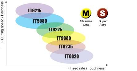 Купить TQJ 27-3.00-0.30 TT9080 5 шт./лот Taegutec QUAD ПИК Долбежные Вставки 100% оригинал дешево