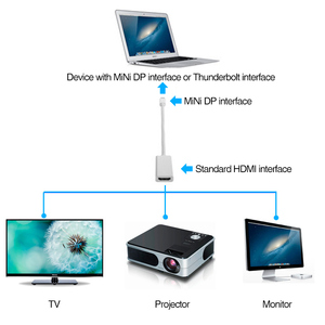 Image 2 - Mini DP to HDMI Adapter Cable DisplayPort Display Thunderbolt Port Male to HDMI Female Converter For Apple Mac Macbook Pro Air