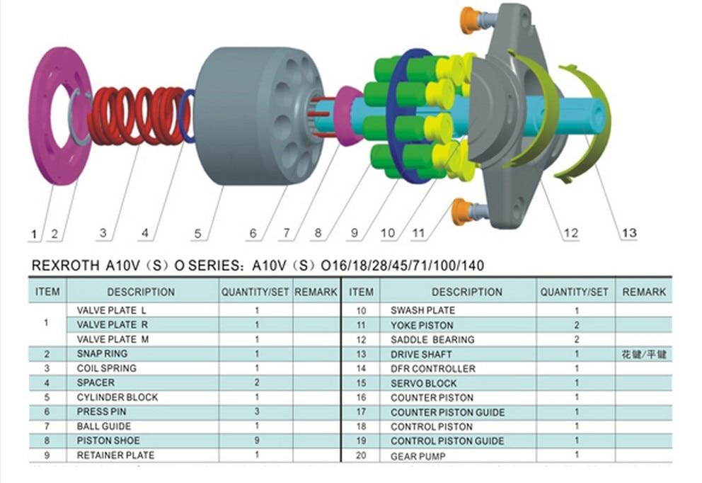 все цены на Rexroth Repair kits hydraulic piston pump parts A10VSO85 valve plate saddle bearing seal kit spare parts онлайн