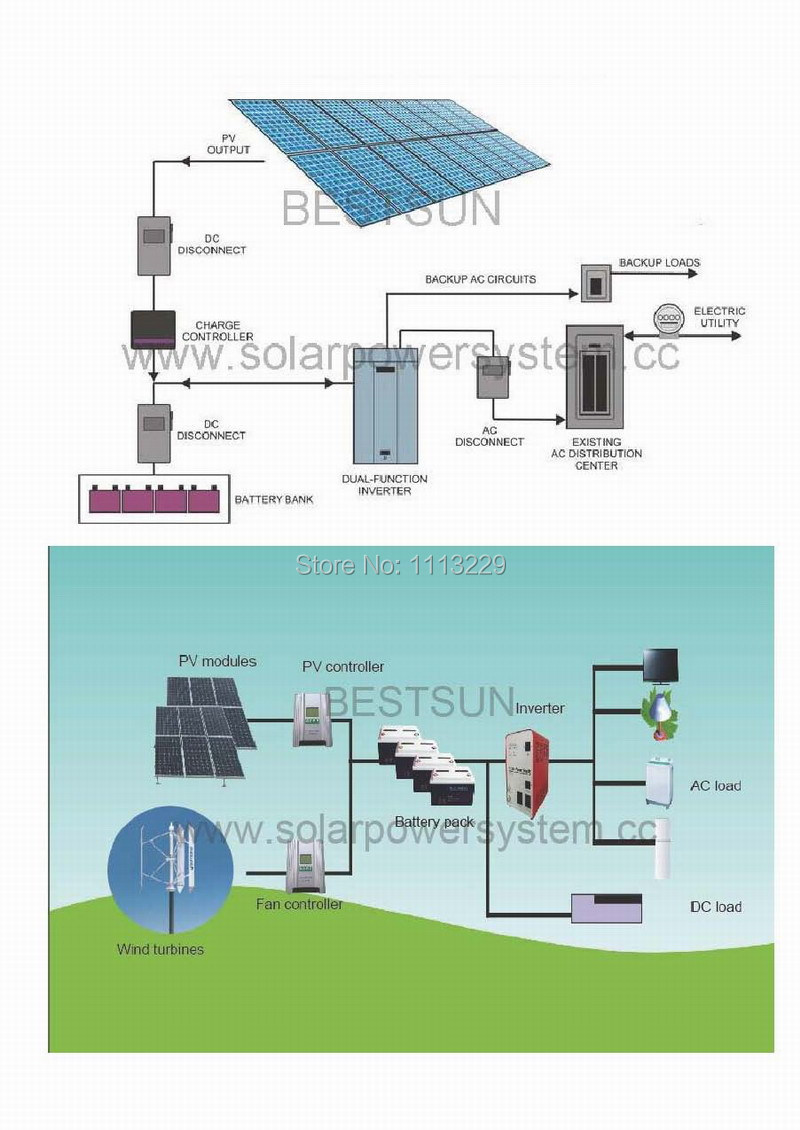 for complete solar power system solar energy solar generator solar panel solar home system solar ups and back up system which occupies 10 thousands - Home Solar Power System Design