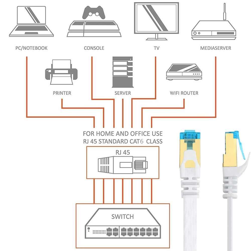 ethernet gigabit lan network cable cat6 flat rj45 0 5m 1m 2m 3m 5m 10m 15m  [ 1000 x 1000 Pixel ]