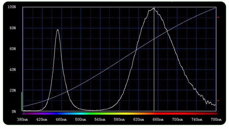 full spectrum 400W Led grow light